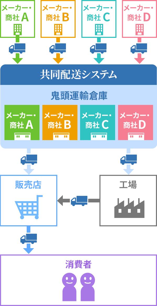 当社の共同配送システム